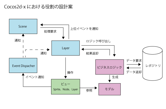 cocos2d-xでMVCパターン